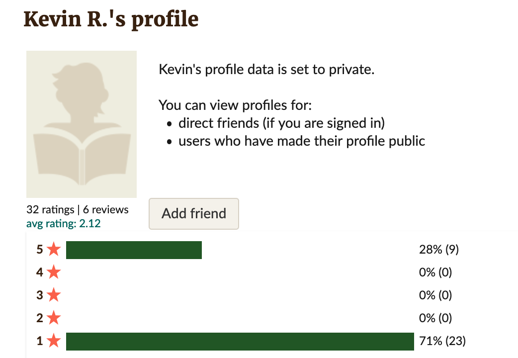 Screenshot of one of the fake profiles. No image. Visible text: Kevin R.'s profile. Kevin's profile data is set to private.  You can view profiles for: direct friends (if you are signed in); users who have made their profile public. 32 ratings, 6 reviews. Avg rating 2.12. 5 stars - 28% (9), 1 star - 71% (23)